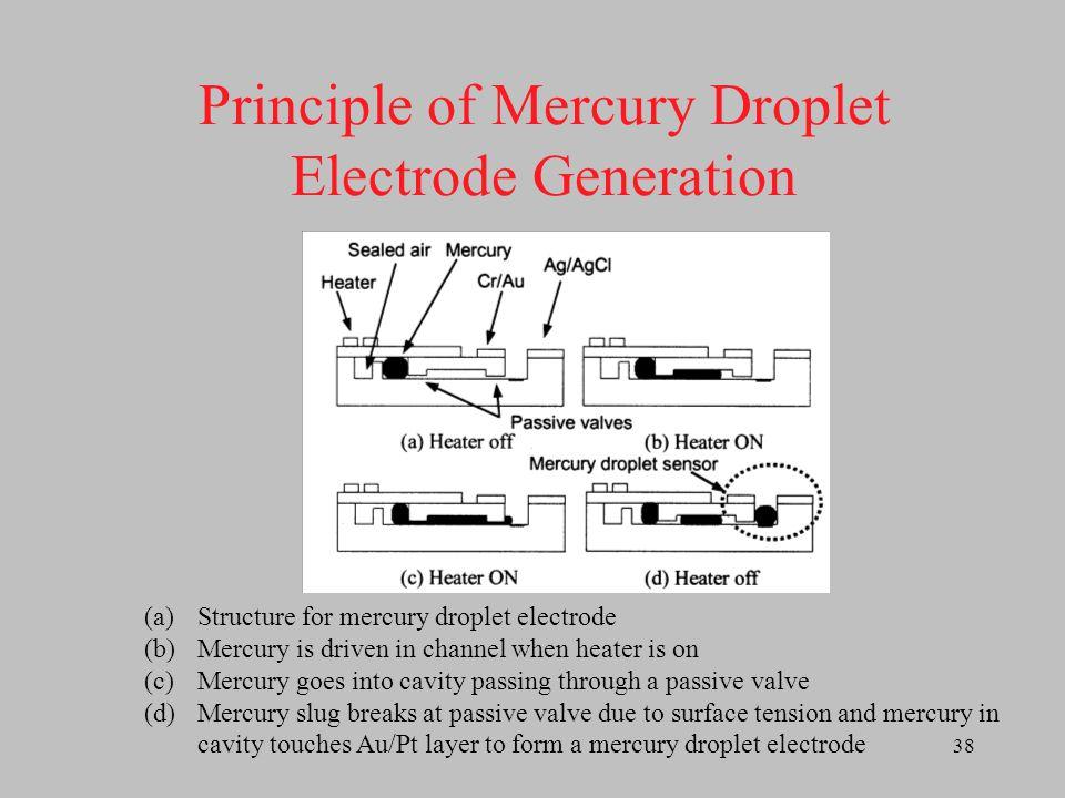 39 Microphotograph of MEMS Device Injection channels Air reservoir Mercury in reservoir Heater 200um