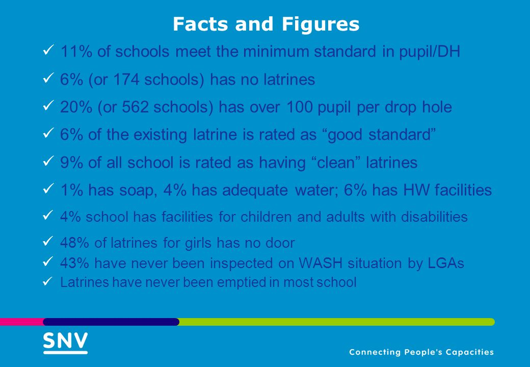 Facts and Figures 11% of schools meet the minimum standard in pupil/DH 6% (or 174 schools) has no latrines 20% (or 562 schools) has over 100 pupil per drop hole 6% of the existing latrine is rated as good standard 9% of all school is rated as having clean latrines 1% has soap, 4% has adequate water; 6% has HW facilities 4% school has facilities for children and adults with disabilities 48% of latrines for girls has no door 43% have never been inspected on WASH situation by LGAs Latrines have never been emptied in most school