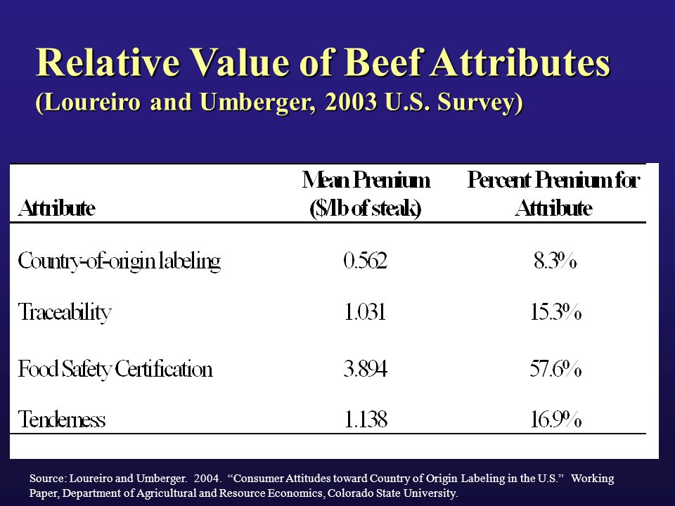 Relative Value of Beef Attributes (Loureiro and Umberger, 2003 U.S.