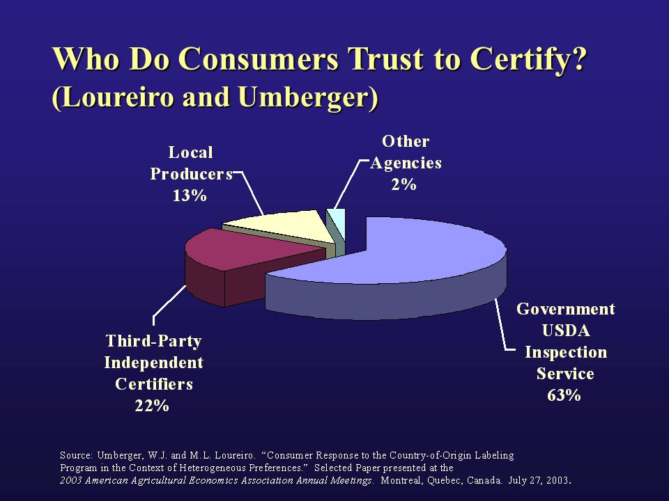 Who Do Consumers Trust to Certify (Loureiro and Umberger)