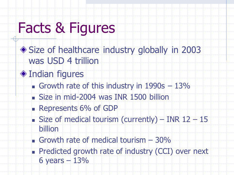 Facts & Figures Size of healthcare industry globally in 2003 was USD 4 trillion Indian figures Growth rate of this industry in 1990s – 13% Size in mid-2004 was INR 1500 billion Represents 6% of GDP Size of medical tourism (currently) – INR 12 – 15 billion Growth rate of medical tourism – 30% Predicted growth rate of industry (CCI) over next 6 years – 13%