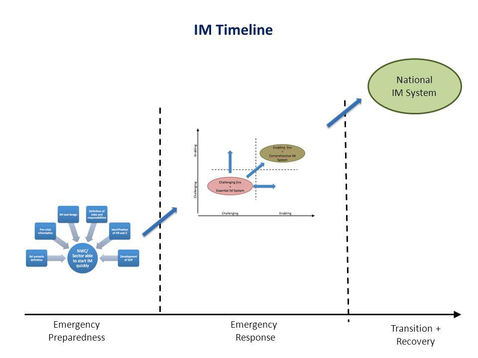 Emergency Preparedness Transition + Recovery IM Timeline National IM System Emergency Response