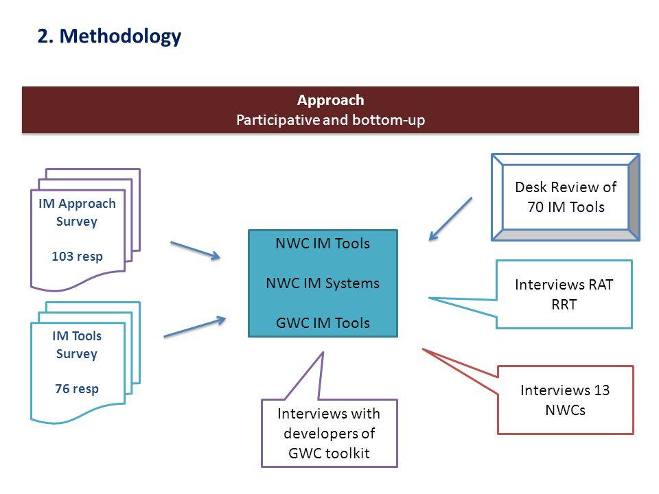 2. Methodology Approach Participative and bottom-up Approach Participative and bottom-up IM Approach Survey 103 resp IM Tools Survey 76 resp Desk Revi