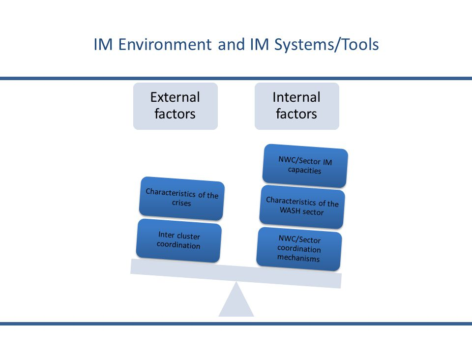 IM Environment and IM Systems/Tools External factors Internal factors NWC/Sector coordination mechanisms Characteristics of the WASH sector NWC/Sector IM capacities Inter cluster coordination Characteristics of the crises