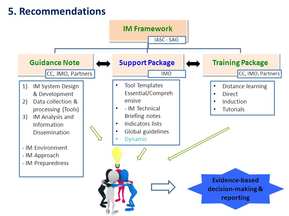 Tool Templates Essential/Compreh ensive - IM Technical Briefing notes Indicators lists Global guidelines Dynamic IM Framework IASC - SAG Guidance Note CC, IMO, Partners Support Package IMO Training Package CC, IMO, Partners Evidence-based decision-making & reporting 1)IM System Design & Development 2)Data collection & processing (Tools) 3)IM Analysis and Information Dissemination - IM Environment - IM Approach - IM Preparedness 5.