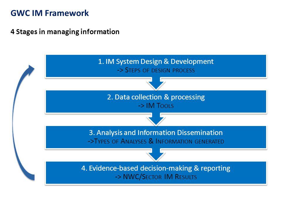 GWC IM Framework 4 Stages in managing information 4.