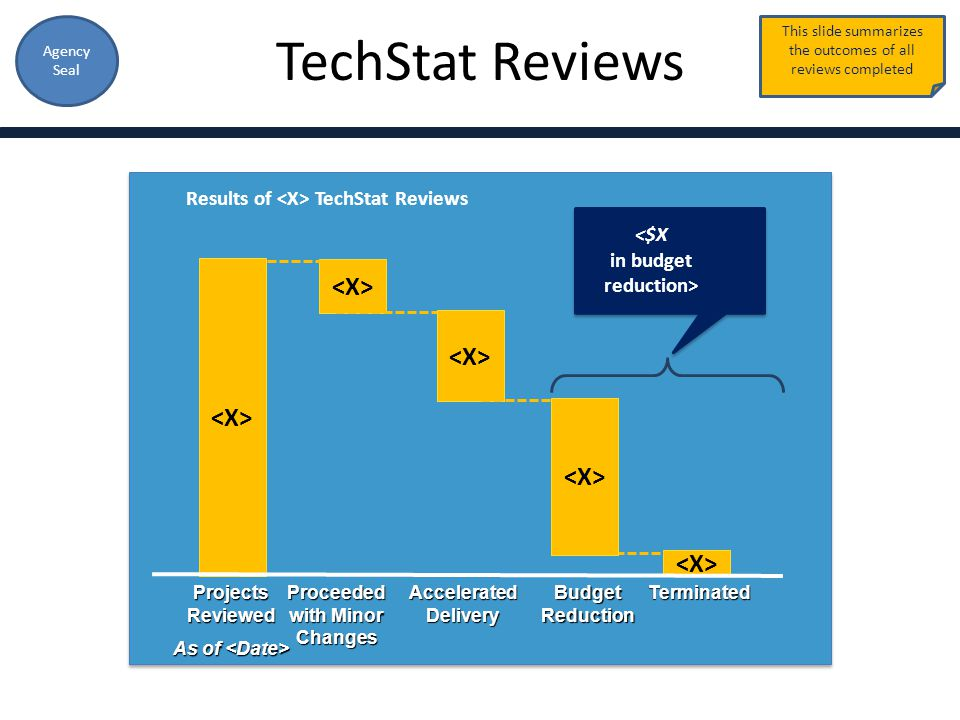 Agency Seal Terminated Accelerated Delivery Budget Reduction Projects Reviewed As of As of Results of TechStat Reviews Proceeded with Minor Changes Th