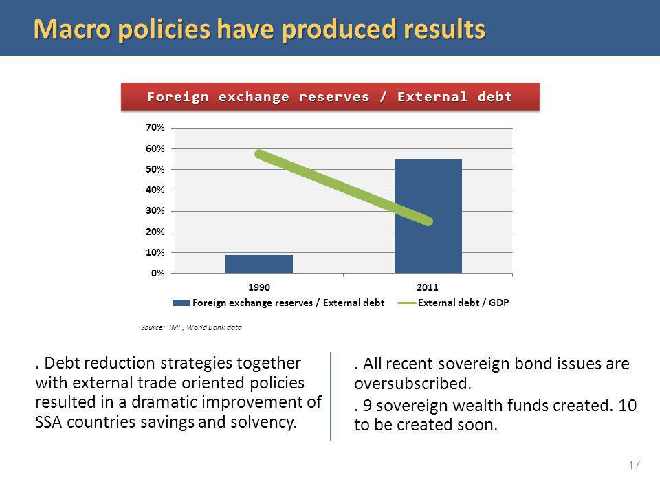 Macro policies have produced results Source: IMF, World Bank data Foreign exchange reserves / External debt. Debt reduction strategies together with e