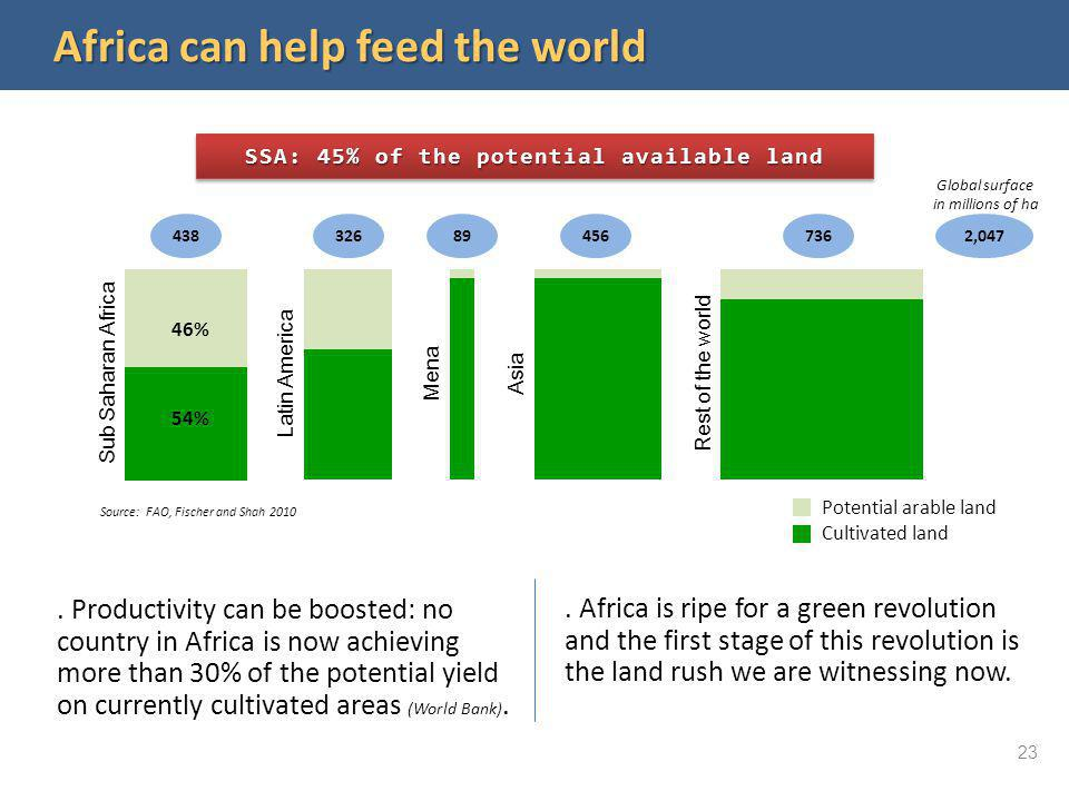 Africa can help feed the world SSA: 45% of the potential available land. Productivity can be boosted: no country in Africa is now achieving more than