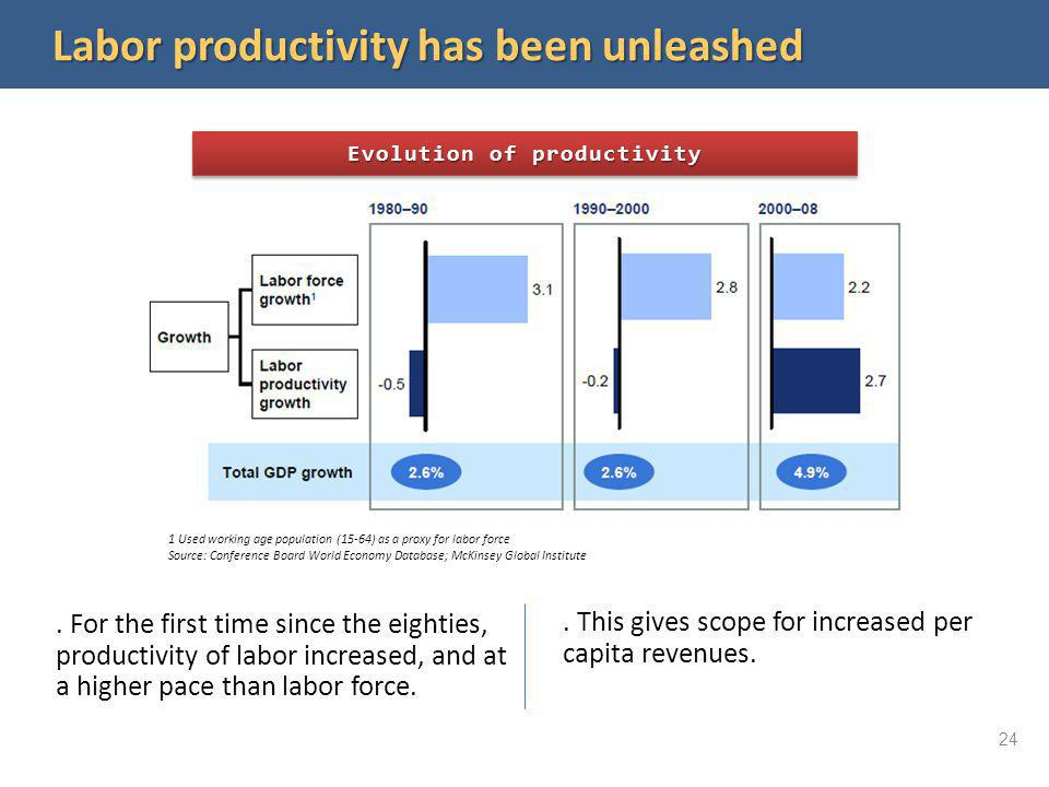 Labor productivity has been unleashed. For the first time since the eighties, productivity of labor increased, and at a higher pace than labor force..