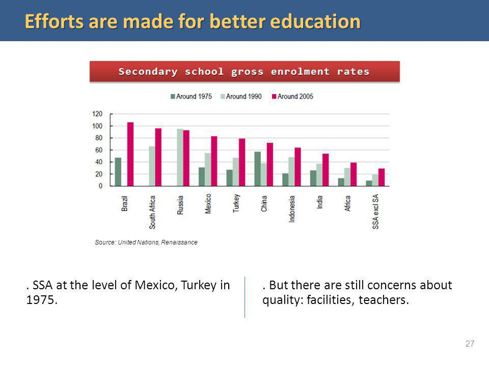 Efforts are made for better education Source: United Nations, Renaissance. SSA at the level of Mexico, Turkey in 1975.. But there are still concerns a