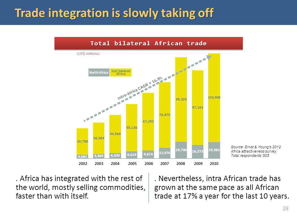 Trade integration is slowly taking off Total bilateral African trade. Africa has integrated with the rest of the world, mostly selling commodities, fa