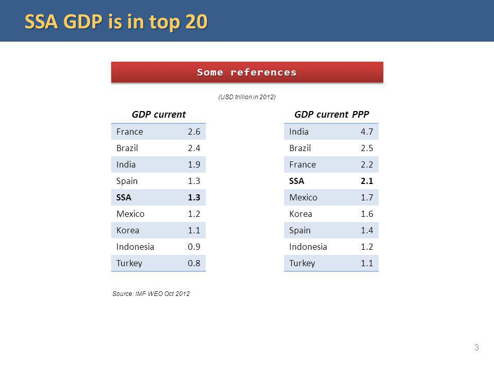 Some references Source: IMF WEO Oct 2012 France2.6 Brazil2.4 India1.9 Spain1.3 SSA1.3 Mexico1.2 Korea1.1 Indonesia0.9 Turkey0.8 SSA GDP is in top 20 I