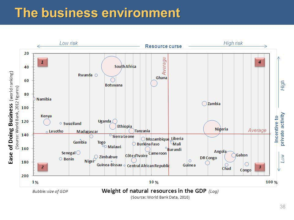 The business environment 1 1 2 2 Ease of Doing Business (world ranking) (Source: World Bank, 2012 figures) Weight of natural resources in the GDP (Log