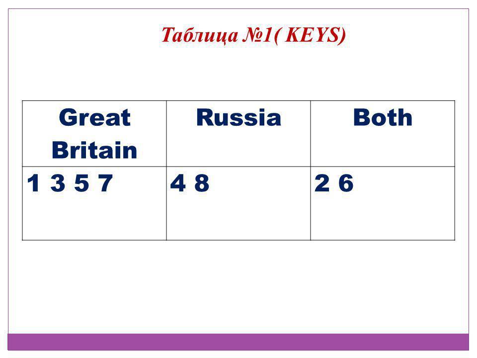 Great Britain RussiaBoth 1 3 5 74 82 6 Таблица №1( KEYS)