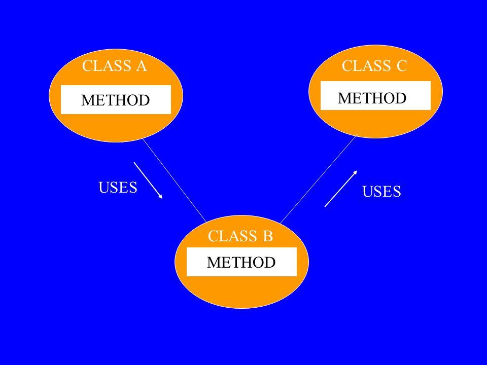 METHOD CLASS A CLASS B CLASS C METHOD USES