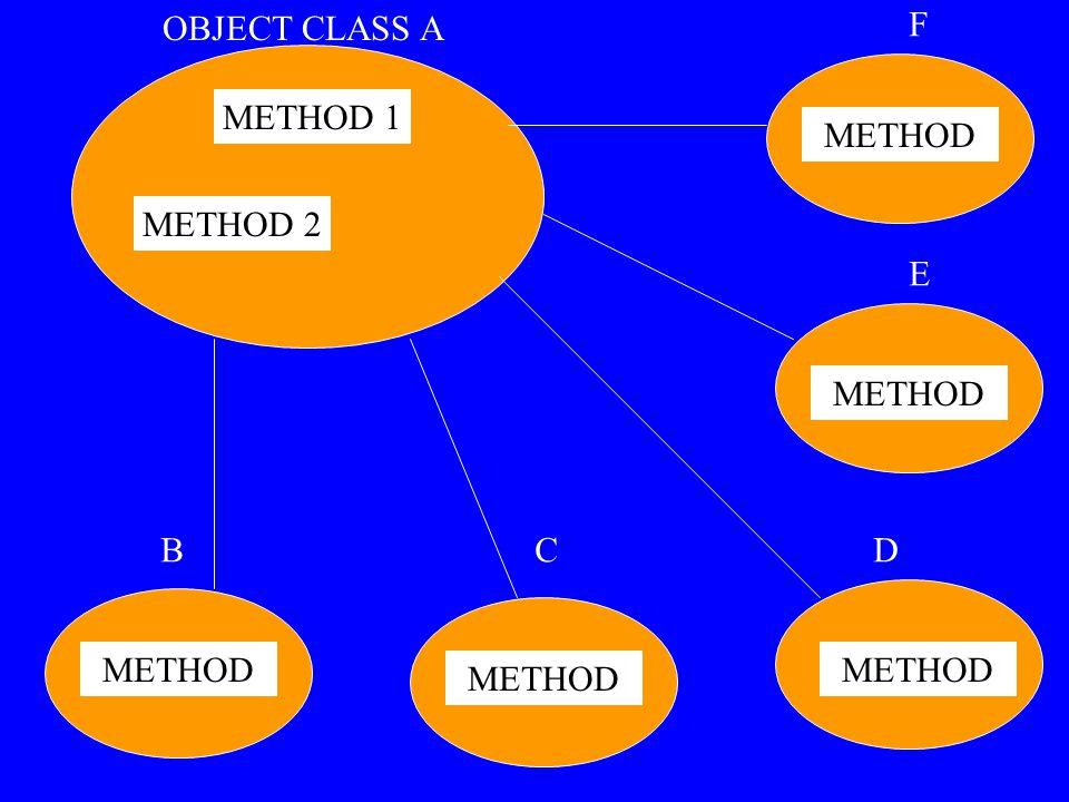 METHOD 2 METHOD 1 METHOD OBJECT CLASS A BCD E F