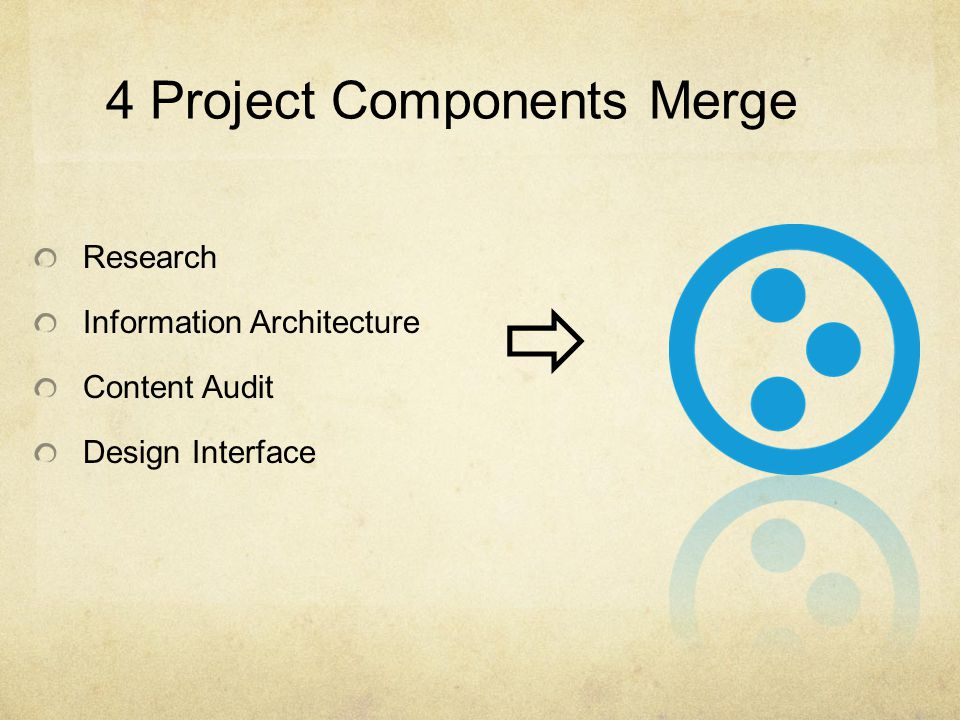 4 Project Components Merge Research Information Architecture Content Audit Design Interface 