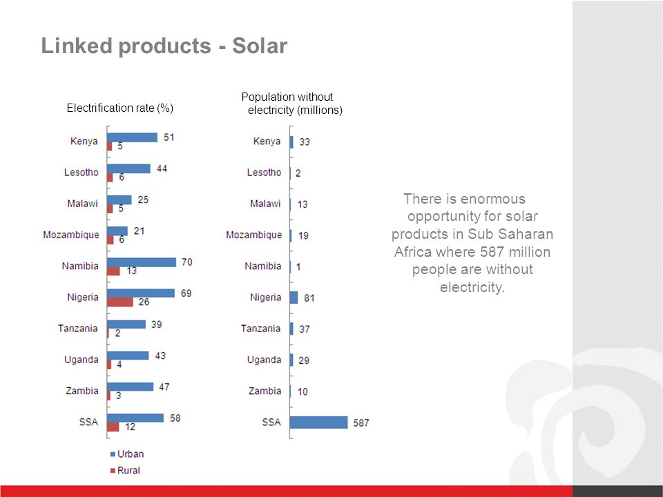 Linked products - Solar Electrification rate (%) Population without electricity (millions) There is enormous opportunity for solar products in Sub Saharan Africa where 587 million people are without electricity.