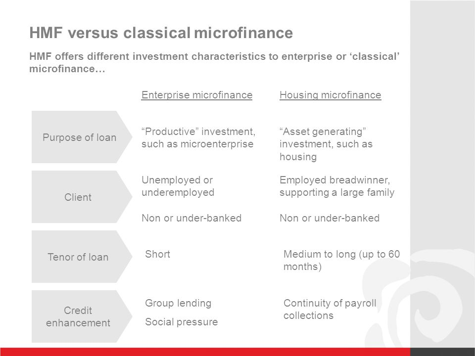 HMF versus classical microfinance Enterprise microfinance Housing microfinance Purpose of loan Tenor of loan Credit enhancement Client Productive investment, such as microenterprise Asset generating investment, such as housing Unemployed or underemployed Non or under-banked ShortMedium to long (up to 60 months) Group lending Social pressure Continuity of payroll collections HMF offers different investment characteristics to enterprise or 'classical' microfinance… Employed breadwinner, supporting a large family Non or under-banked