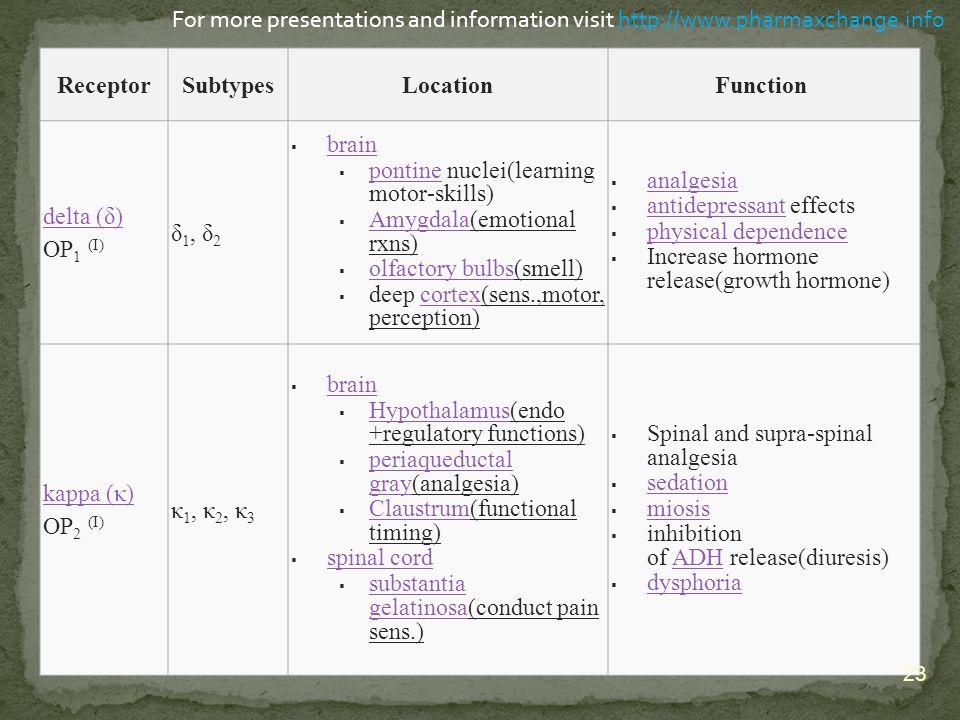 ReceptorSubtypesLocationFunction delta (δ) delta (δ) OP 1 (I) δ 1, δ 2  brain brain  pontine nuclei(learning motor-skills) pontine  Amygdala(emotio