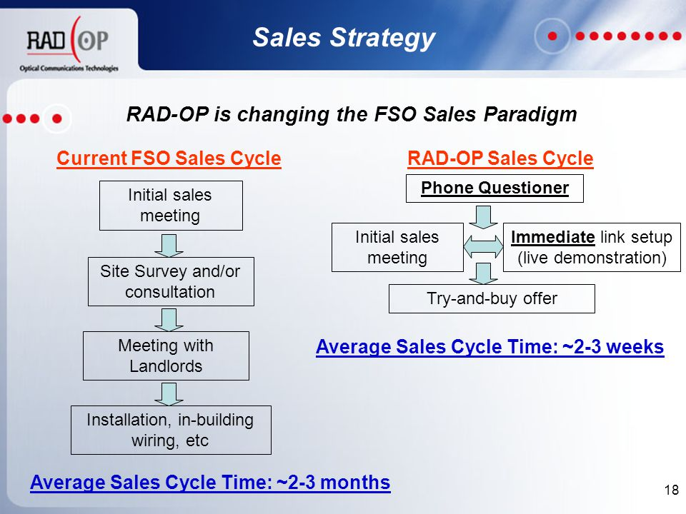 18 Sales Strategy Current FSO Sales CycleRAD-OP Sales Cycle Average Sales Cycle Time: ~2-3 months Initial sales meeting Average Sales Cycle Time: ~2-3 weeks RAD-OP is changing the FSO Sales Paradigm Immediate link setup (live demonstration) Try-and-buy offer Initial sales meeting Site Survey and/or consultation Installation, in-building wiring, etc Meeting with Landlords Phone Questioner