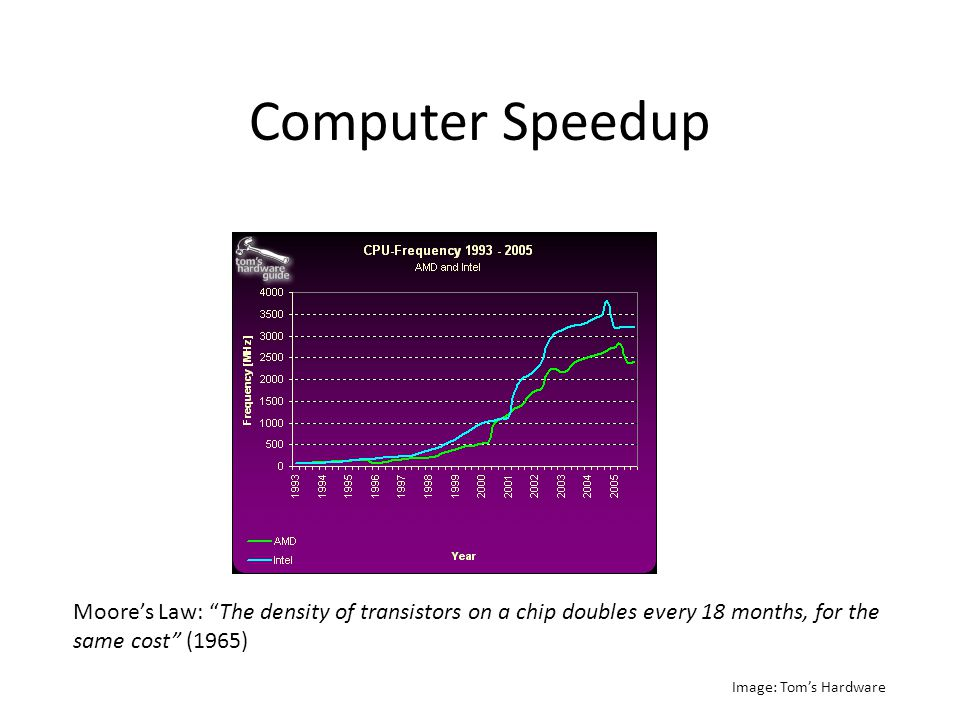 Computer Speedup Moore's Law: The density of transistors on a chip doubles every 18 months, for the same cost (1965) Image: Tom's Hardware