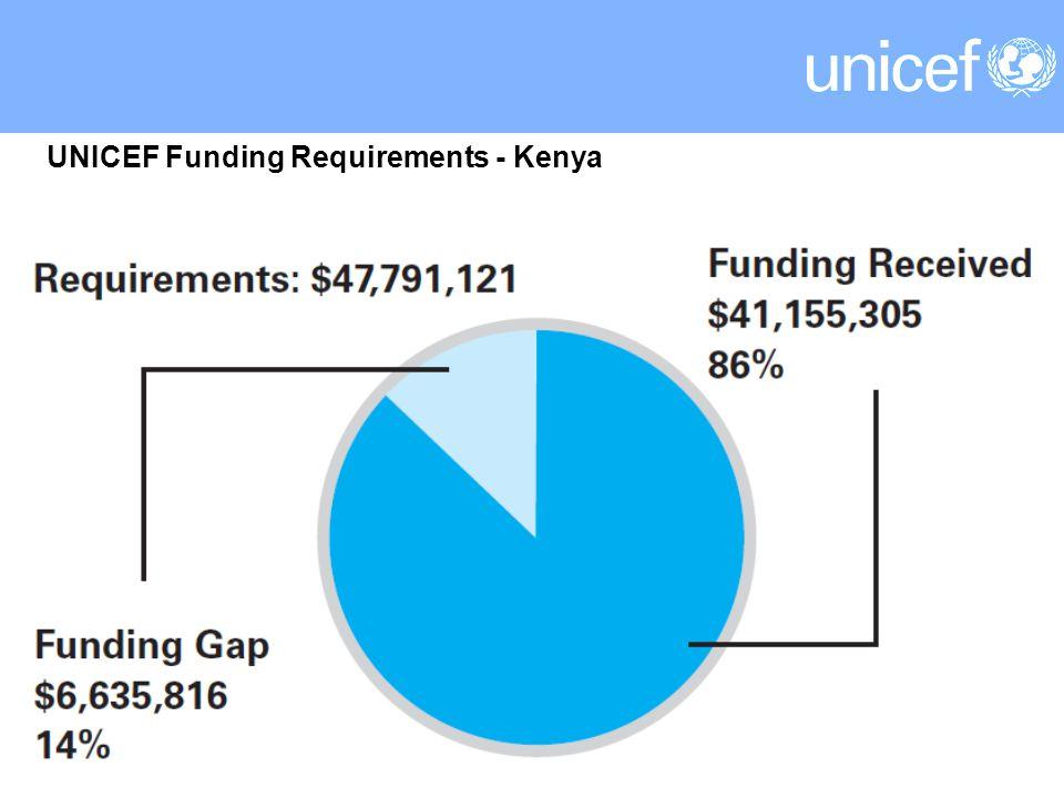 UNICEF Funding Requirements - Kenya