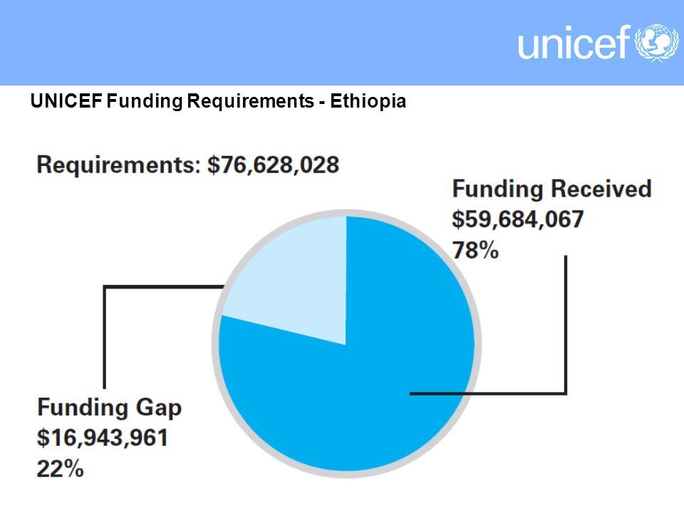 UNICEF Funding Requirements - Ethiopia
