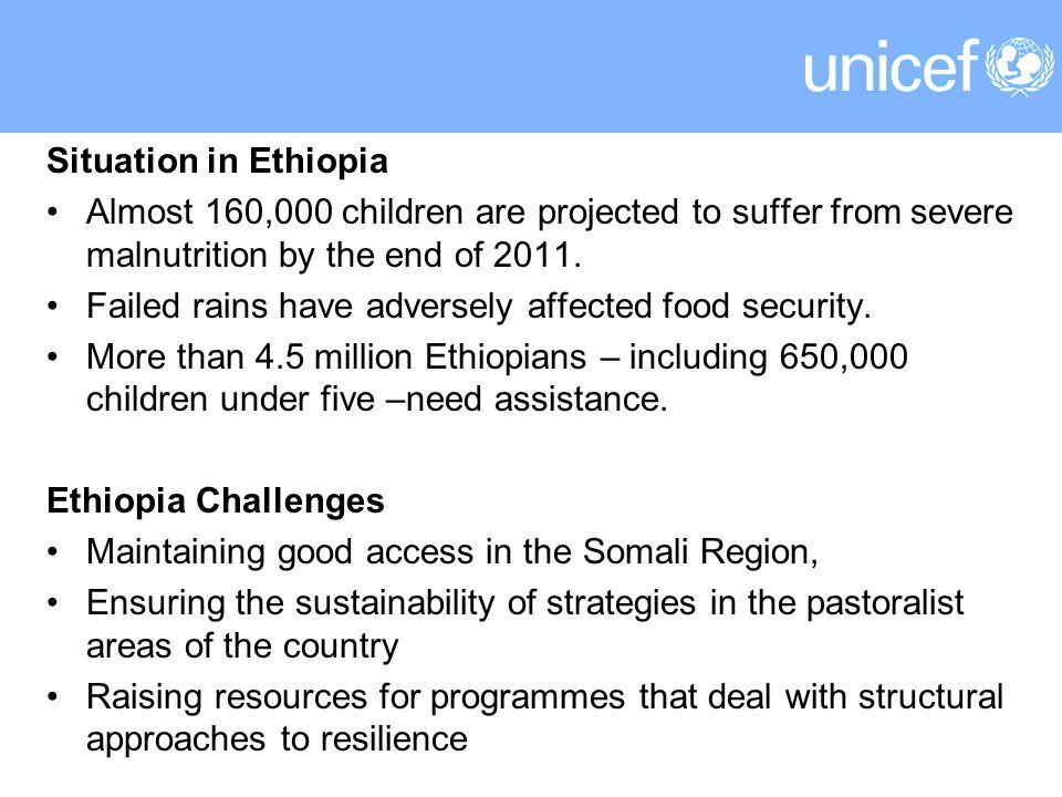 UNICEF Funding Requirements - Somalia