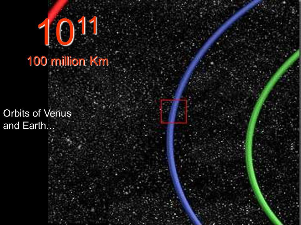 Part of the Earth's Orbit in blue 10 10 10 Million Km