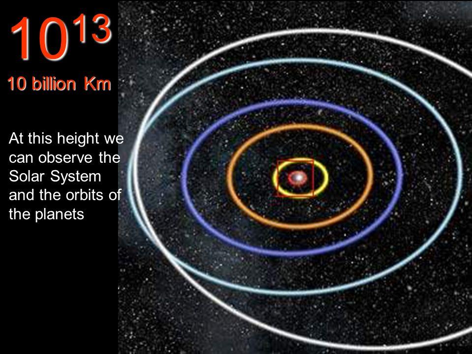 Orbits of Mercury, Venus, Earth, Mars and Jupiter. 10 12 1 billion Km