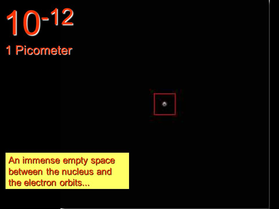 In this miniature world we can observe the electrons orbiting the atoms. 10 -11 10 picometer