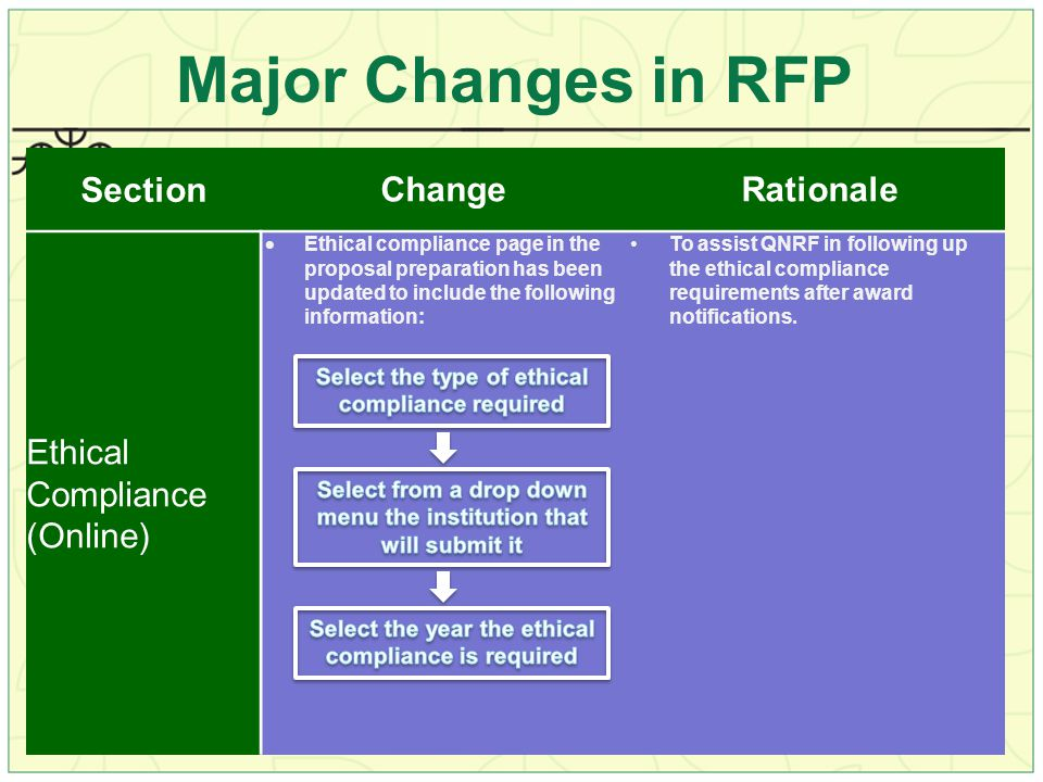 Major Changes in RFP Section Change Rationale Ethical Compliance (Online)  Ethical compliance page in the proposal preparation has been updated to include the following information: To assist QNRF in following up the ethical compliance requirements after award notifications.