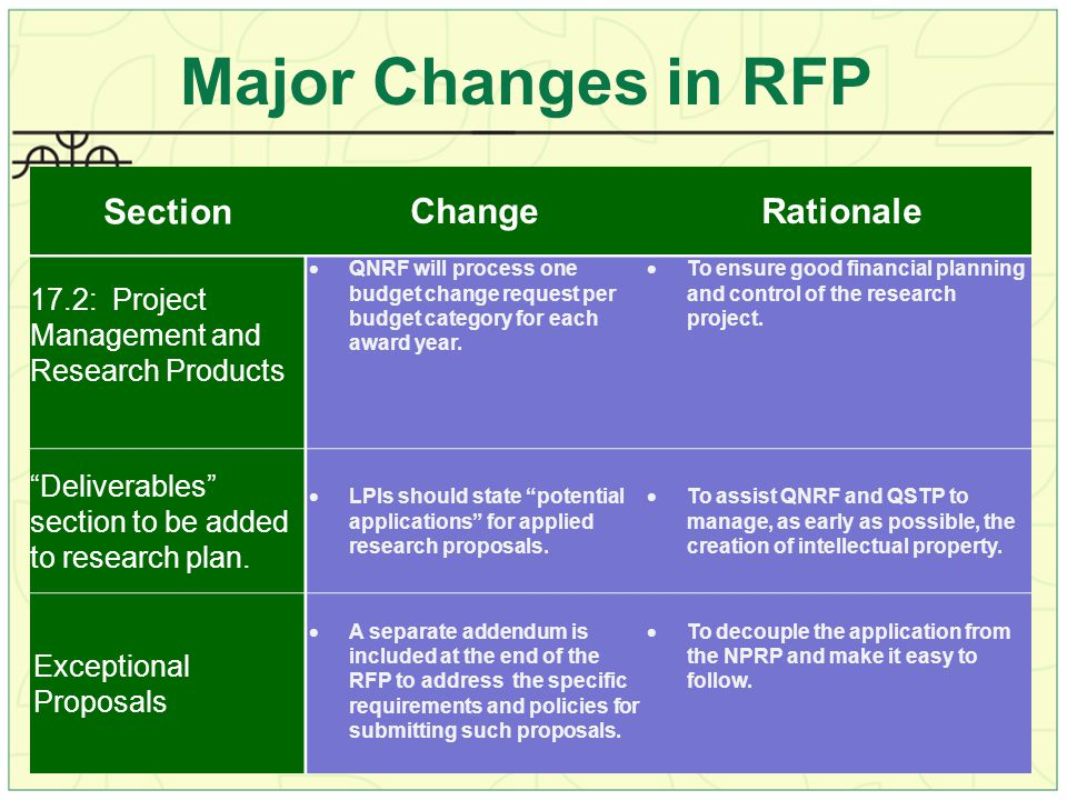 Major Changes in RFP Section Change Rationale 17.2: Project Management and Research Products  QNRF will process one budget change request per budget category for each award year.