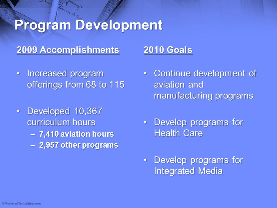 Program Development 2009 Accomplishments Increased program offerings from 68 to 115Increased program offerings from 68 to 115 Developed 10,367 curricu