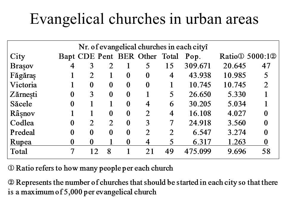 Evangelical churches in urban areas Nr.