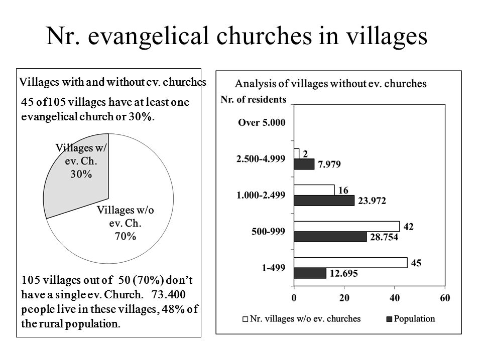 Nr. evangelical churches in villages 45 of105 villages have at least one evangelical church or 30%. 105 villages out of 50 (70%) don't have a single e
