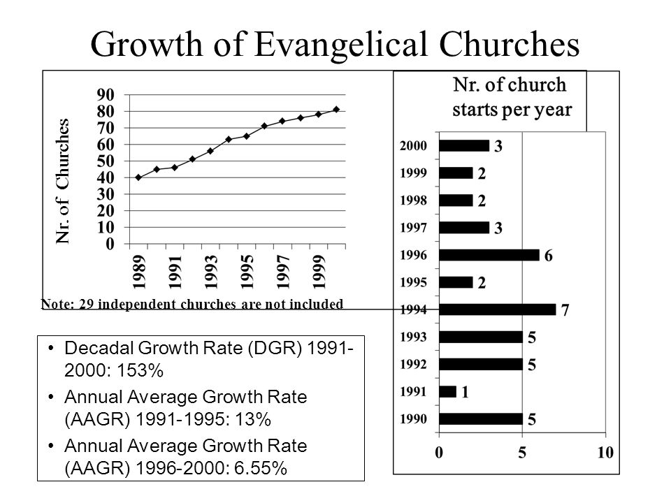 Nr. of church starts by denominations *2,38% *4,4% *6,67% *AAGR for 1996-2000.