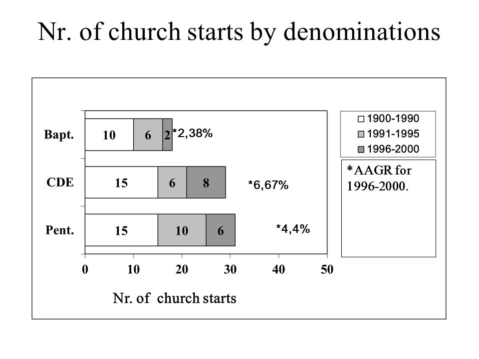 Growth in the number of evangelicals The rate of growth between 1992 and 2002 is 59%
