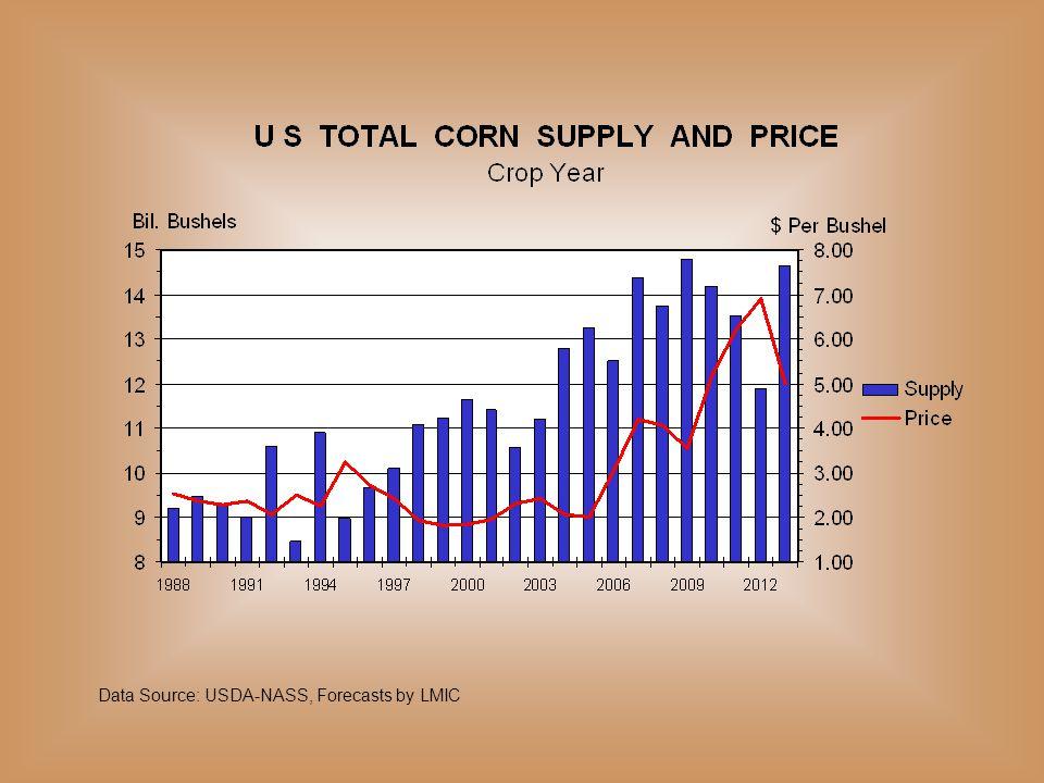 Data Source: USDA-AMS & APHIS