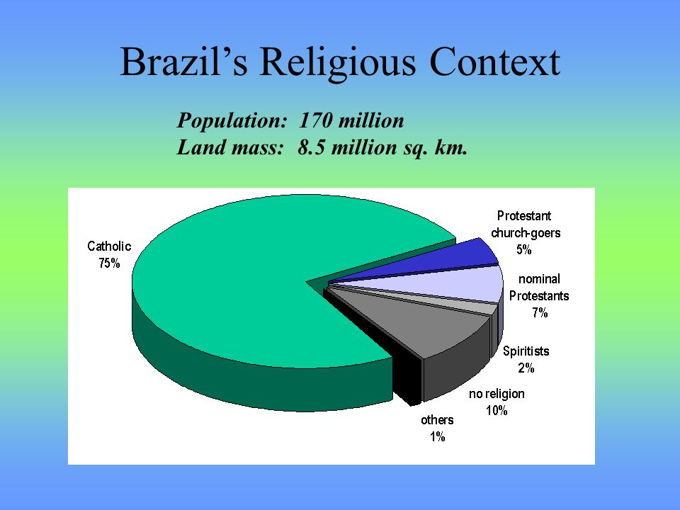 Brazil's Religious Context Population: 170 million Land mass: 8.5 million sq. km.