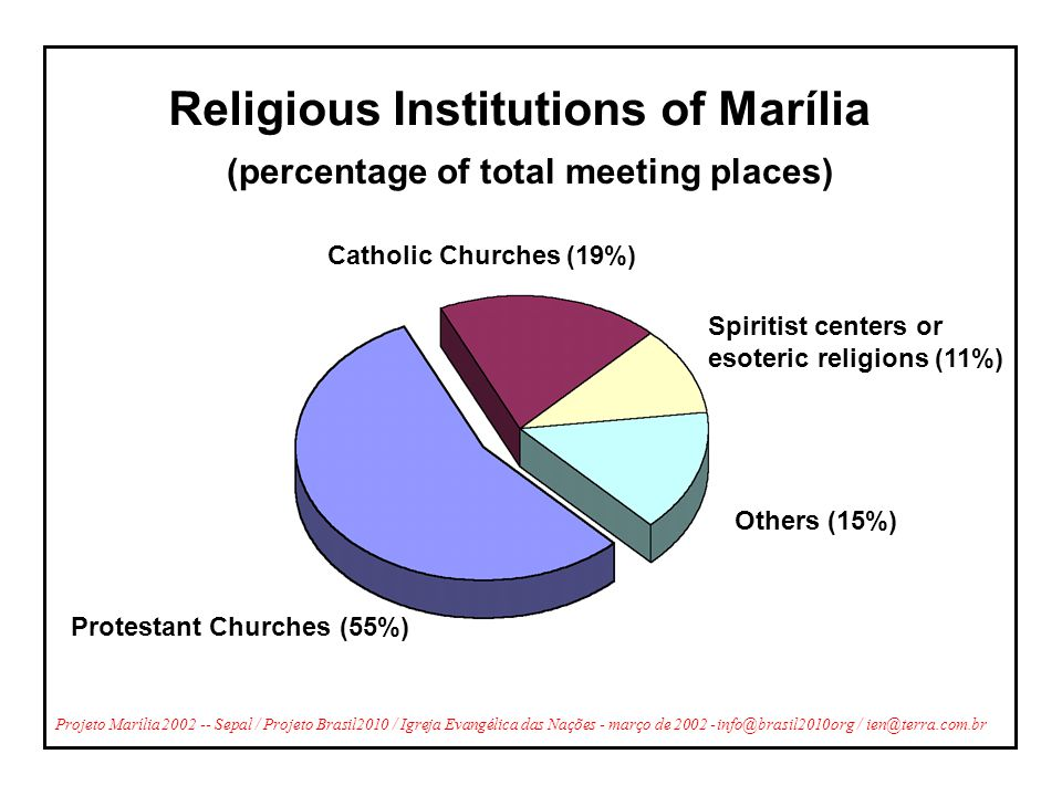 Religious Institutions of Marília Protestant Churches (55%) Catholic Churches (19%) Spiritist centers or esoteric religions (11%) Others (15%) (percen