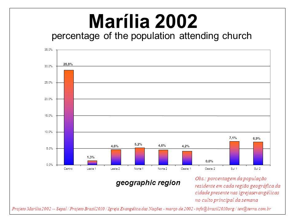 Obs.: porcentagem da população residente em cada região geográfica da cidade presente nas igrejas evangélicas no culto principal da semana Marília2002 percentage of the population attending church geographic region ProjetoMarília2002 -- Sepal / Projeto Brasil2010 / Igreja Evangélica das Nações - março de 2002 -info@brasil2010.org/ien@terra.com.br 1,3% 4,6% 5,2% 0,0% 7,1% 6,9% 4,6% 4,2% 28,8% 0,0% 5,0% 10,0% 15,0% 20,0% 25,0% 30,0% 35,0% CentroLeste 1Leste 2Norte 1Norte 2Oeste 1Oeste 2Sul 1Sul 2
