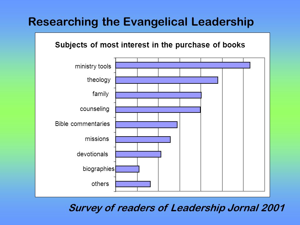 Subjects of most interest in the purchase of books others biographies devotionals missions Bible commentaries counseling family theology ministry tools Researching the Evangelical Leadership Survey of readers of Leadership Jornal 2001