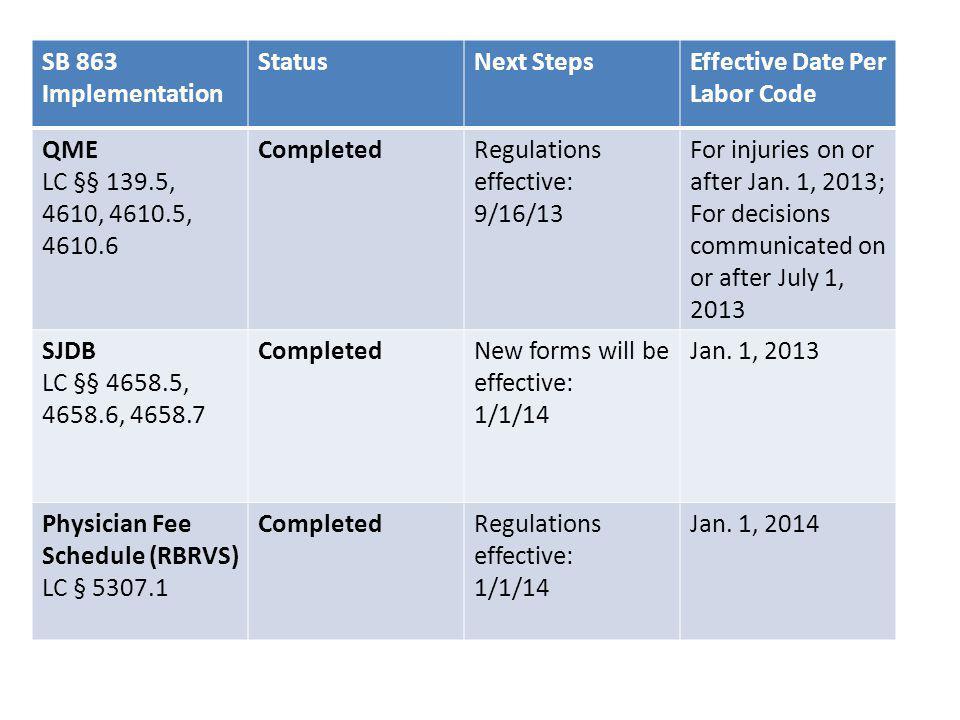 SB 863 Implementation StatusNext StepsEffective Date Per Labor Code E- document filing and lien filing fees LC §§ 4903.05, 4903.06 CompletedRegulations effective: 12/16/13 Jan.