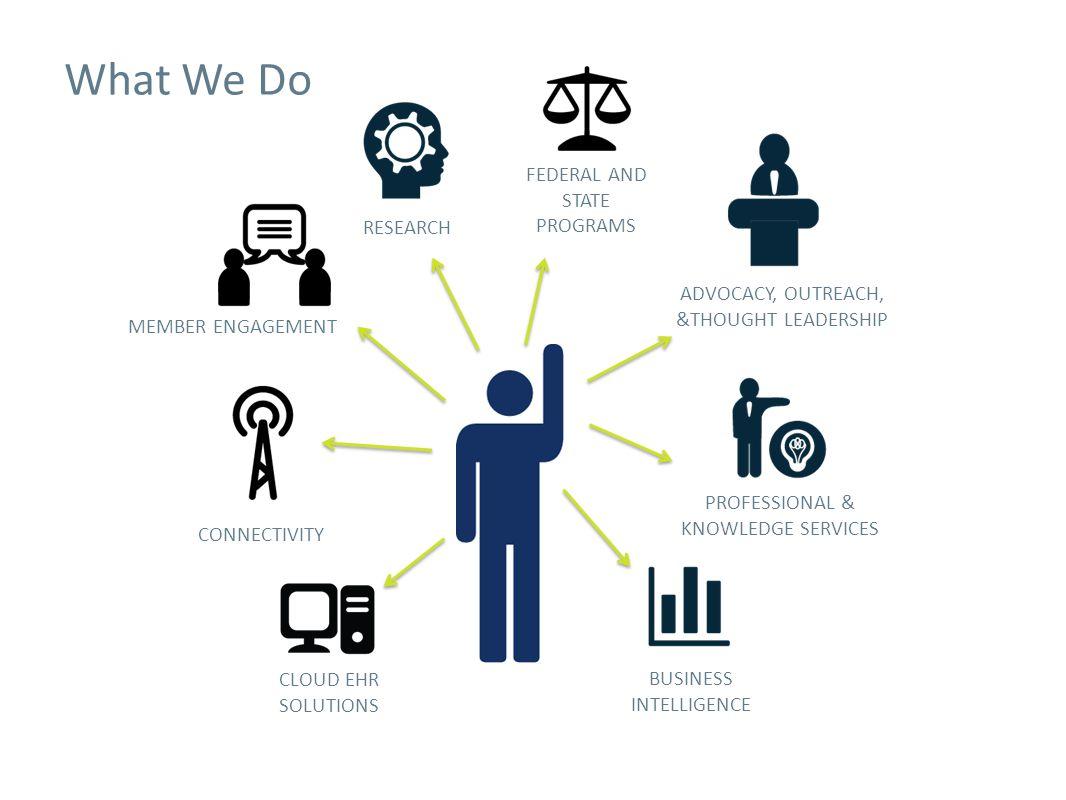 Financial Overview: Priorities & Focus
