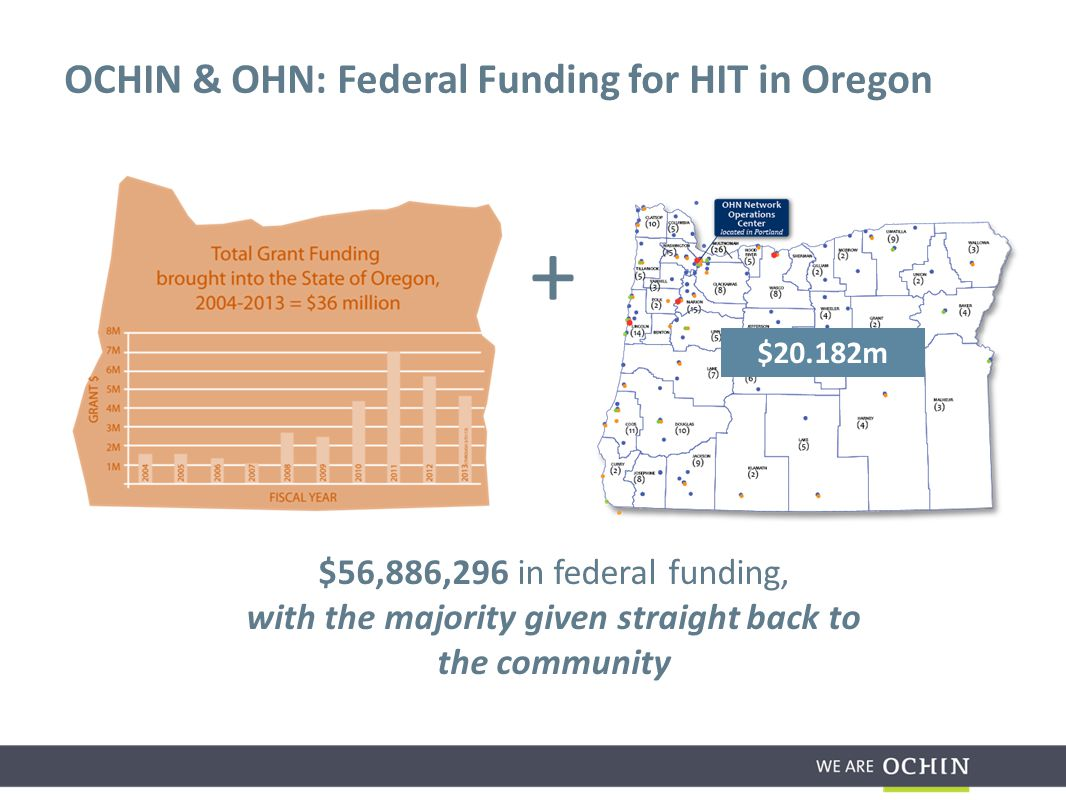 Oregon Department of Corrections (DOC): 14 locations – Purchase (and almost completely installed) $3.5M of video conferencing to support healthcare delivery; reducing patient costly transports to critical access hospitals AND improve healthcare delivery with the ability to bring in specialists Oregon Youth Authority: 31 locations – Summer 2014; will be implementing electronic health records Case Study: Public/Private Coordination Advancement