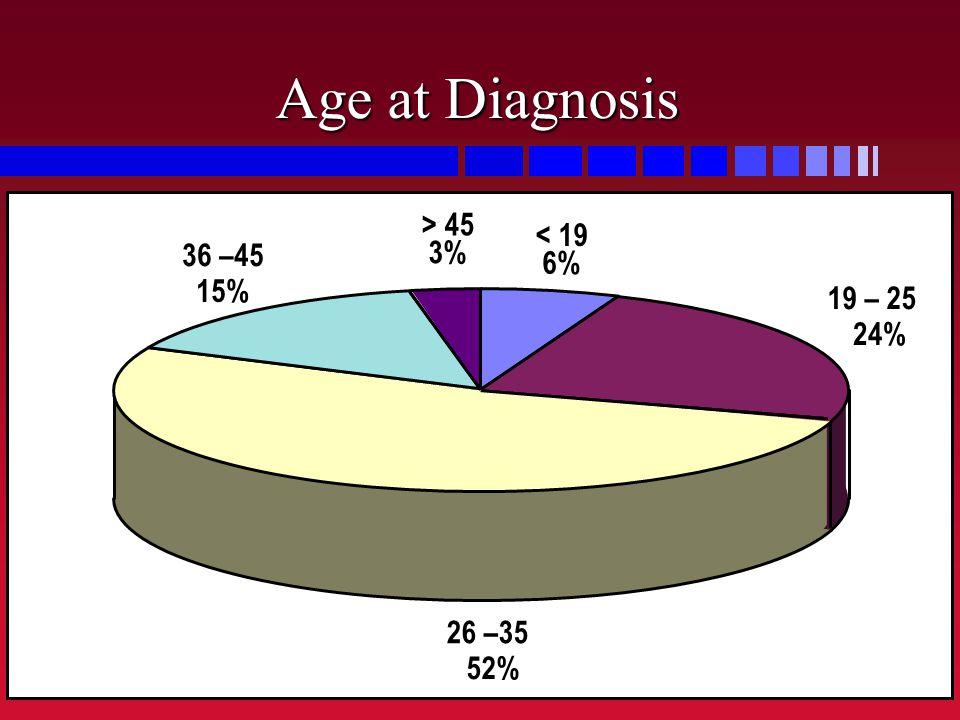 Age at Diagnosis < 19 6% 19 – 25 24% 26 –35 52% 36 –45 15% > 45 3%