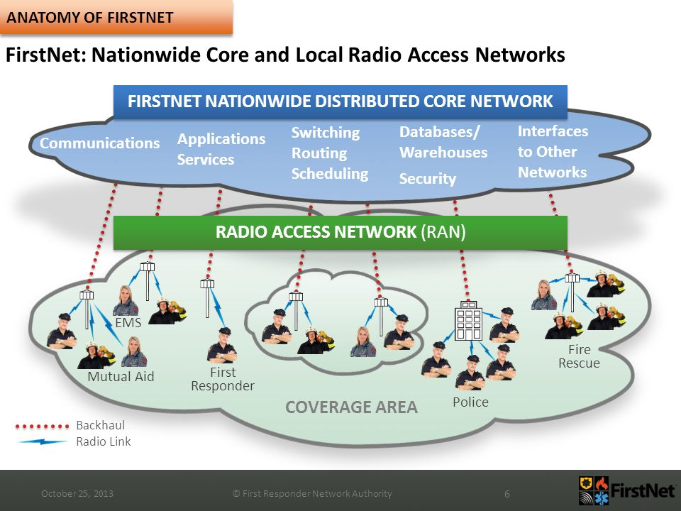 October 25, 2013© First Responder Network Authority 6 ANATOMY OF FIRSTNET FirstNet: Nationwide Core and Local Radio Access Networks COVERAGE AREA Police Fire Rescue Mutual Aid First Responder FIRSTNET NATIONWIDE DISTRIBUTED CORE NETWORK Communications Applications Services Switching Routing Scheduling Databases/ Warehouses Security Interfaces to Other Networks RADIO ACCESS NETWORK (RAN) Backhaul Radio Link EMS